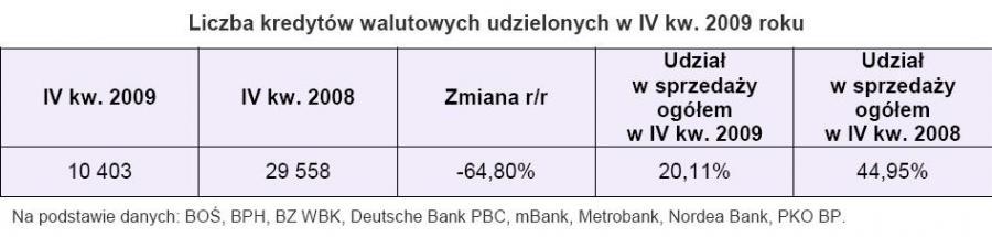 Liczba kredytów walutowych udzielonych w IV kw. 2009 roku