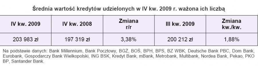 Średnia wartość udzielonych kredytów w IV kw. 2009 roku ważona ich liczbą