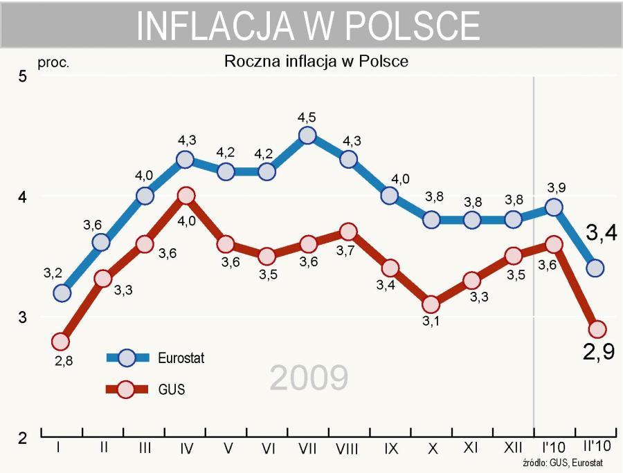 Eurostat - inflacja w Polsce w lutym 2010 r. spadła do 3,4 proc.