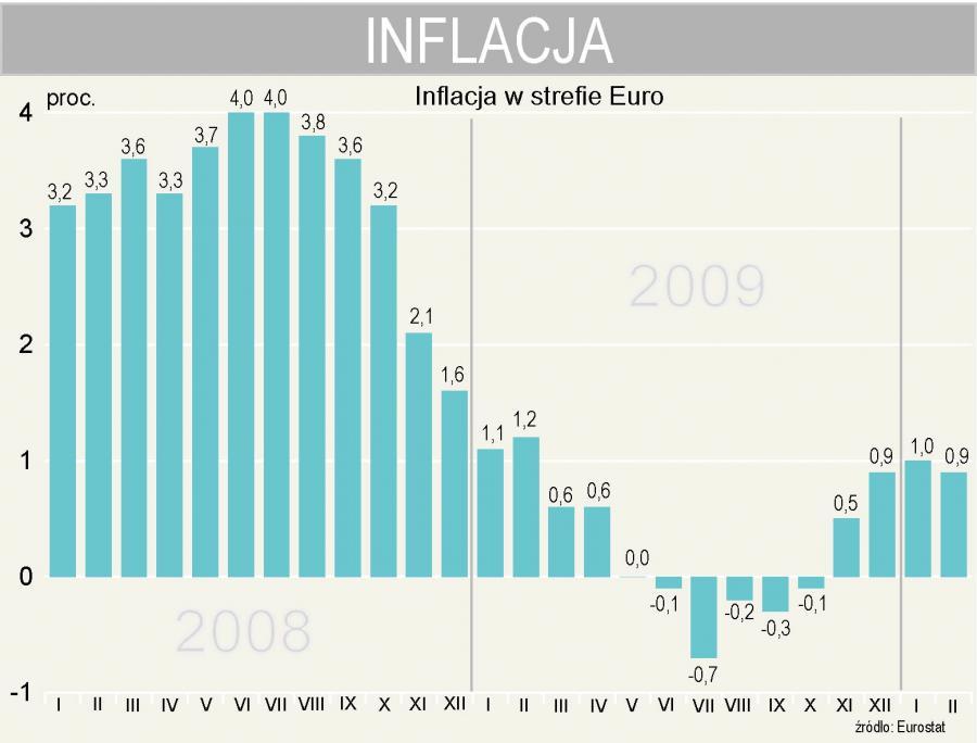 Eurostat - roczna inflacja w strefie euro w lutym wynosi 0,9 proc.