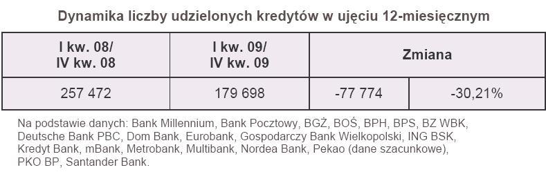 Dynamika liczby udzielonych kredytów w ujęciu rocznym