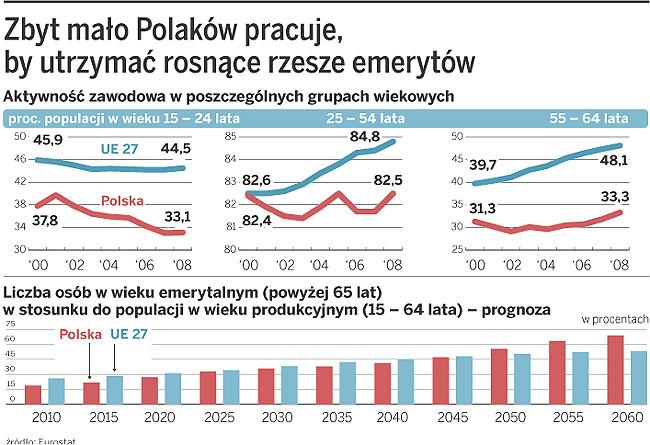Zbyt mało Polaków pracuje, by utrzymać rosnące rzesze emerytów