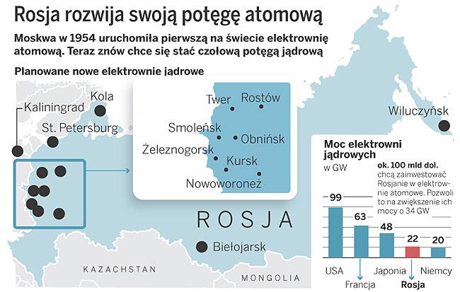 Rosja rozwija swoją potęgę atomową