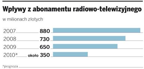 Wpływy z abonamentu radiowo-telewizyjnego
