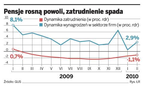 Pensje rosną powoli, zatrudnienie spada