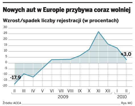 Nowych aut w Europie przybywa coraz wolniej