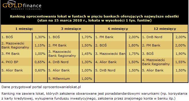 Oprocentowanie lokat w funtach (GBP) - marzec 2010 r.