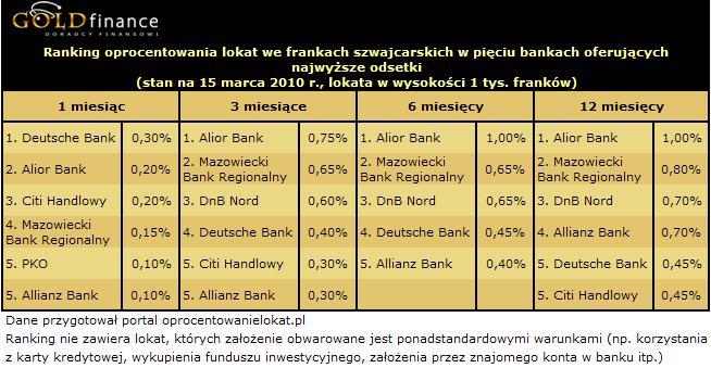 Oprocentowanie lokat we frankach (CHF) - marzec 2010 r.