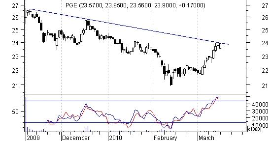 Wykres kursu PGE, źródło: Stockwatch.pl