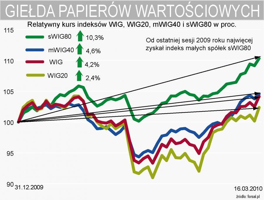 Relatywny kurs indeksów WIG, WIG20, mWIG40 i sWIG80