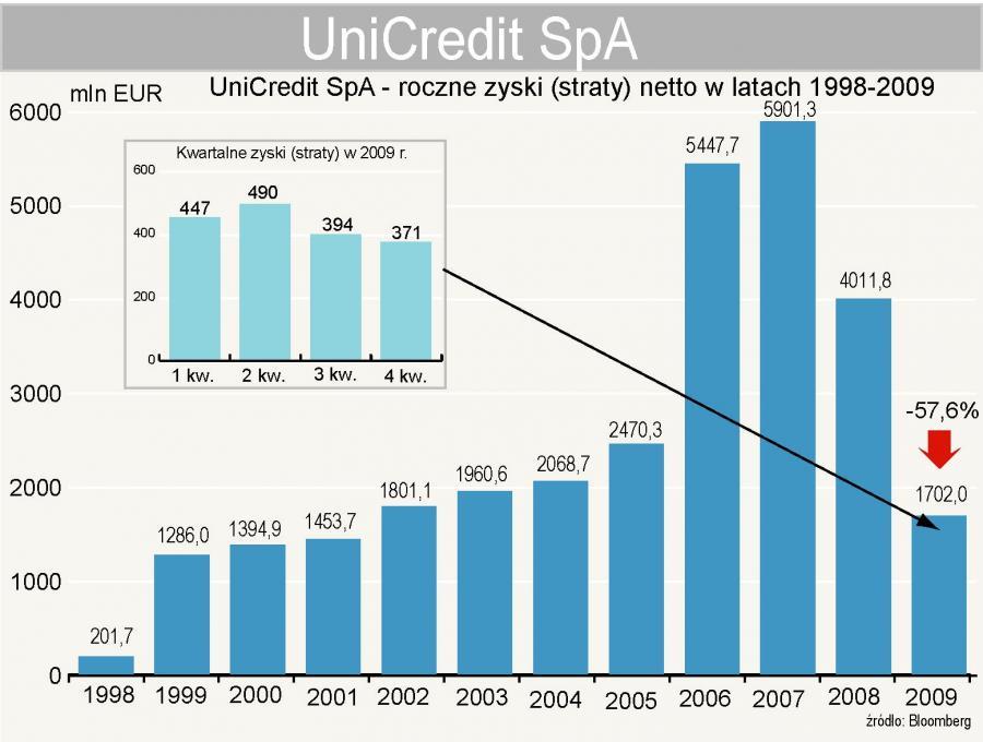 UniCredit - zysk netto w latach 1998-2009
