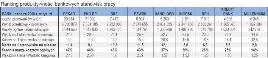 Serwis StockWatch.pl porównał dziewięć banków notowanych na GPW pod zupełnie nowym kątem: zwrotu z inwestycji w utrzymywane stanowiska pracy, czyli rentowności… pracowników banków