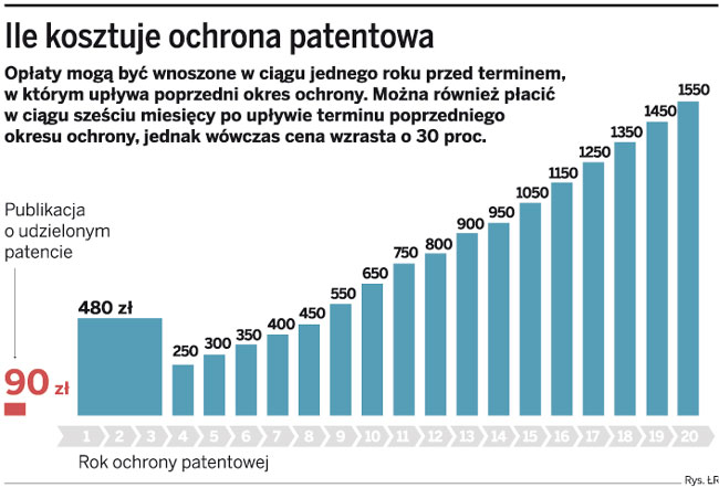 Ile kosztuje ochrona patentowa