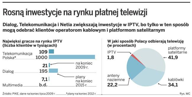 Rosną inwestycje na rynku płatnej telewizji
