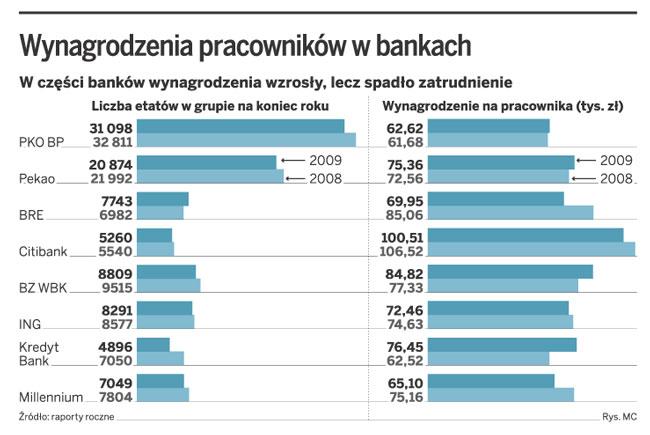 Wynagrodzenia pracowników w bankach