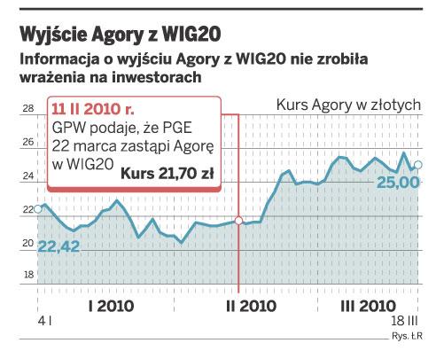 Wyjście Agory z WIG20