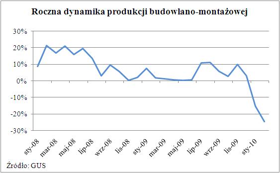 Roczna dynamika produkcji budowlano-montażowej