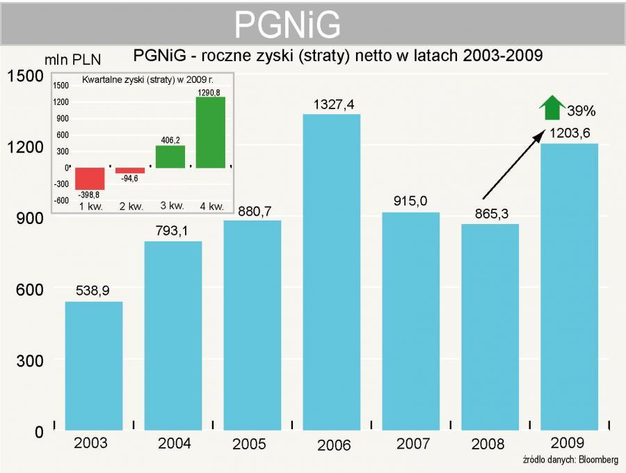 PGNiG - zyski netto
