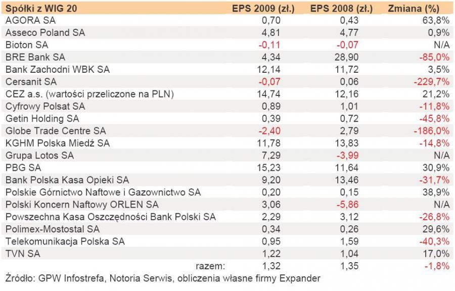 Porównanie EPS w latach 2009 i 2008
