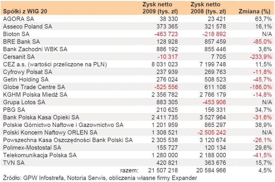 Wyniki spółek roczne w latach 2009 - 2008