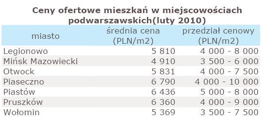 Ceny ofertowe mieszkań w miejscowościach podwarszawskich - luty 2010 r.
