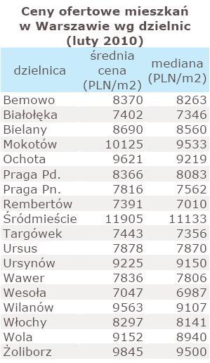 Ceny ofertowe mieszkań w Warszawie wg dzielnic - luty 2010