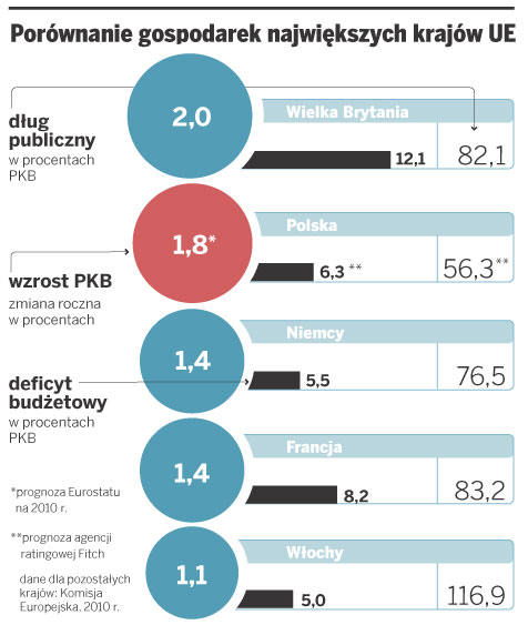 Porównanie gospodarek największych krajów UE