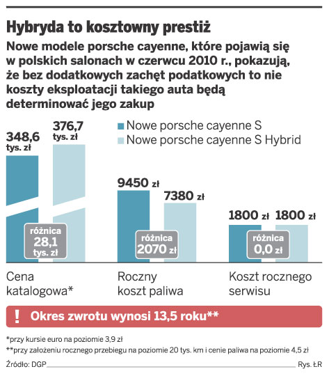 Hybryda to kosztowny prestiż