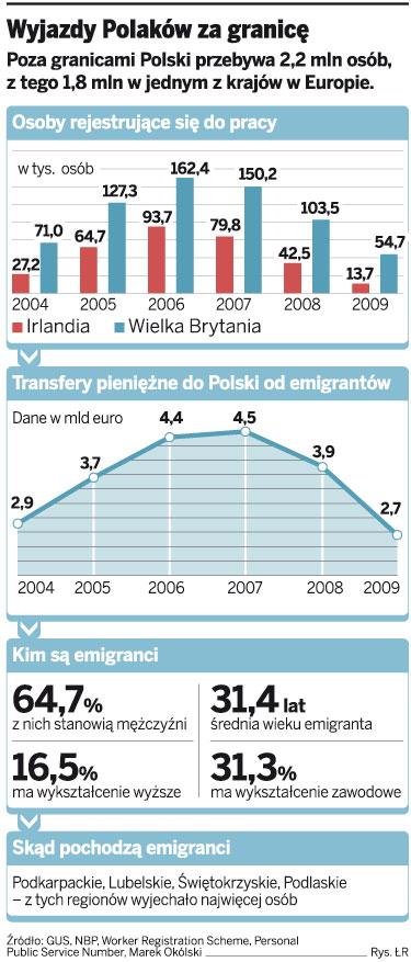 Wyjazdy Polaków za granicę
