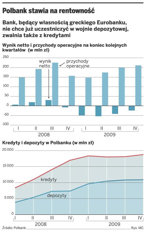 Polbank stawia na rentowność