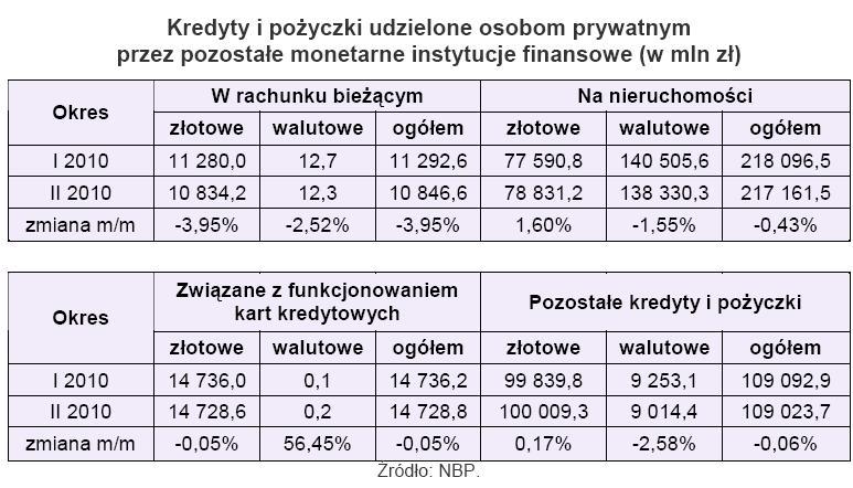 Kredyty i pożyczki udzielone osobom prywatnym przez pozostałe monetarne instytucje finansowe