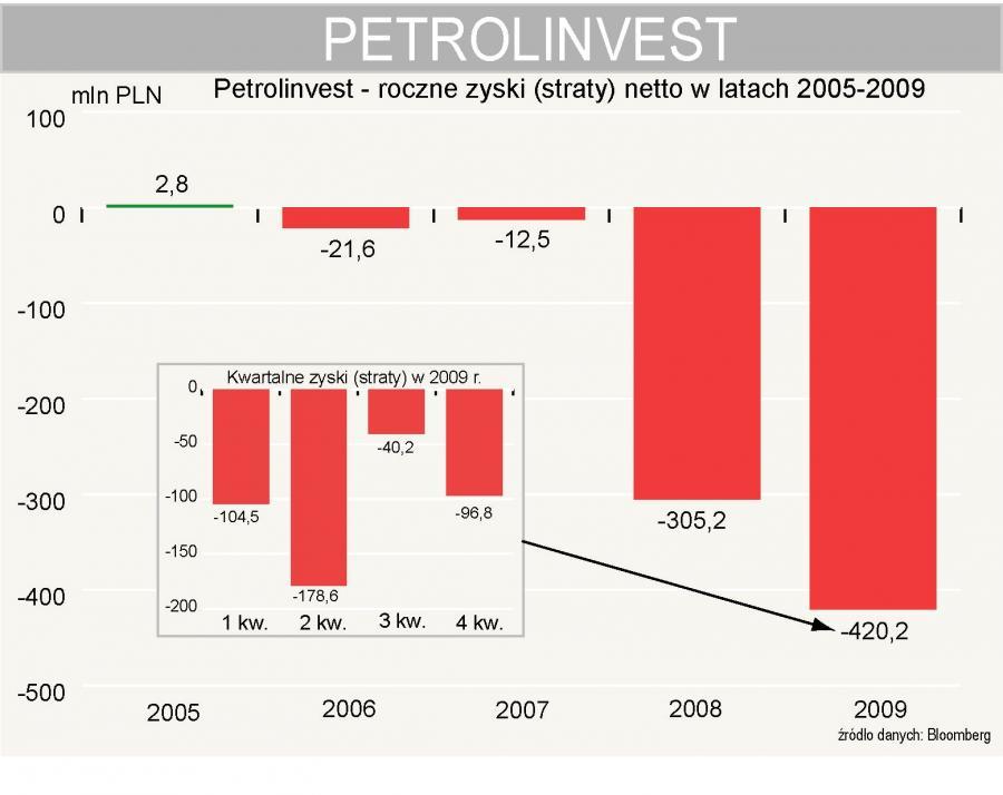Petrolinvest - zyski (straty) netto w latach 2005-2009