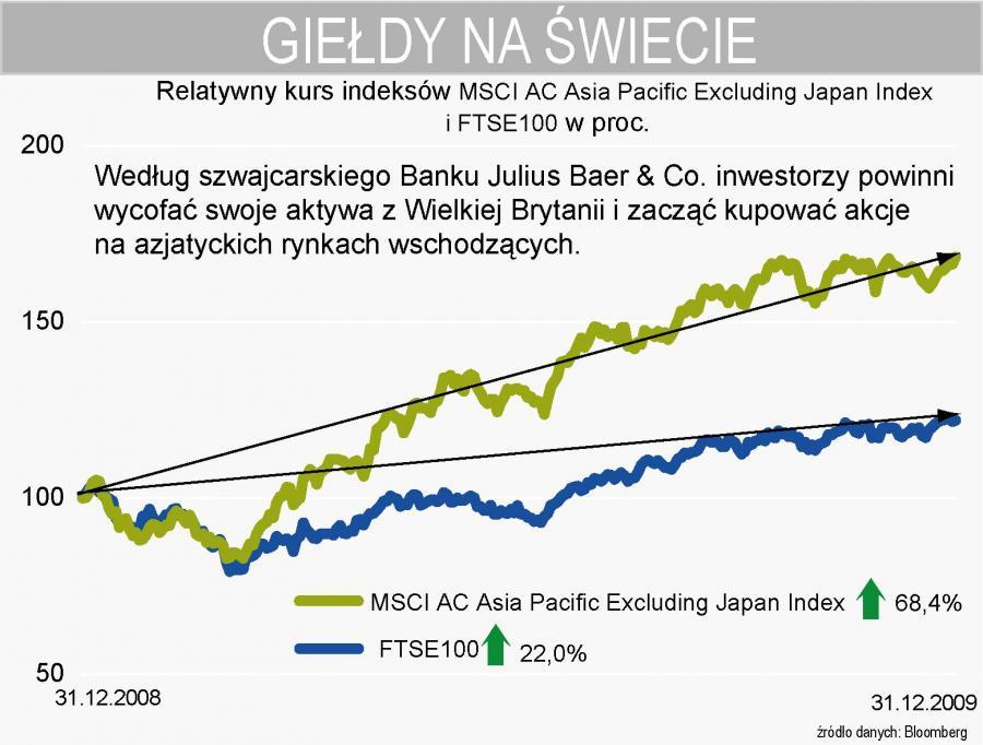 Kurs relatywny indeksów MSCI Azja Pacyfik i FTSE100