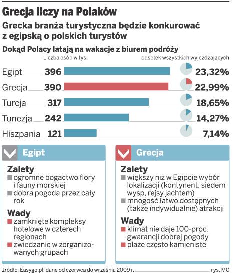 Grecja liczy na Polaków