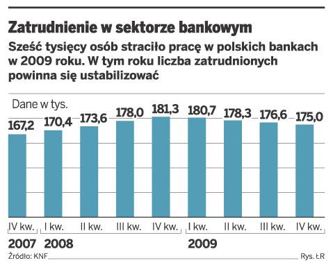 Zatrudnienie w sektorze bankowym