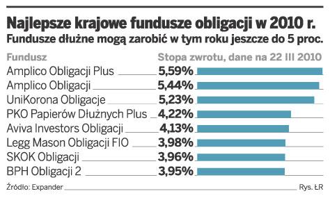 Najlepsze krajowe fundusze obligacji w 2010 r.