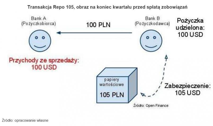 Transakcja Repo 105, obraz na koniec kwartału przed spłatą zobowiązań