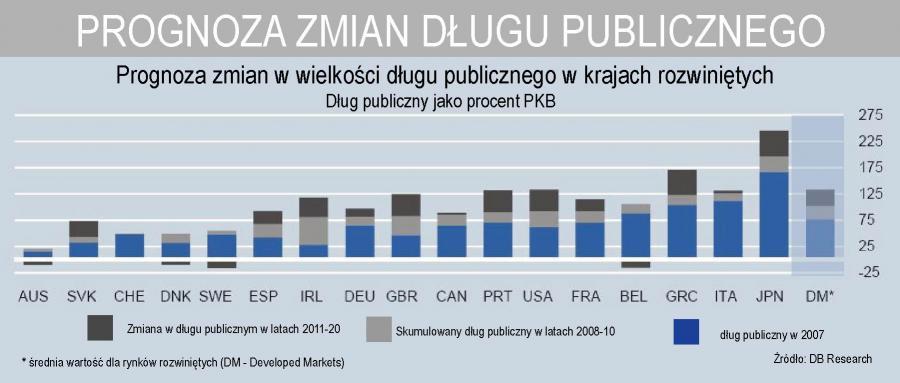 Prognoza zmian długu publicznego w krajach rozwiniętych