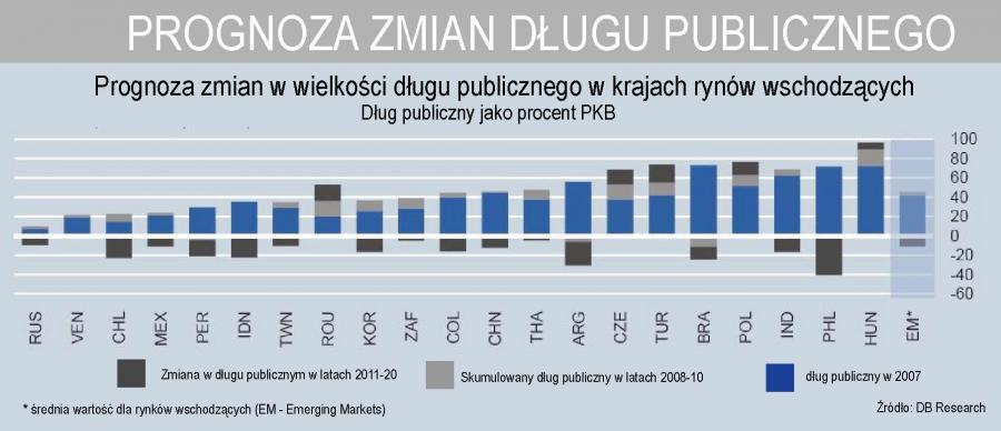 Prognoza zmian długu publicznego w krajach rynków wschodzących