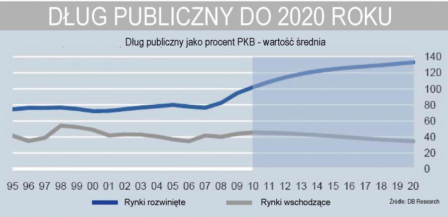 Dług publiczny do 2020 roku