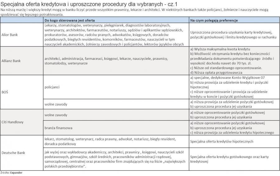 Specjalna oferta kredytowa i uproszczone procedury dla wybranych - cz.1