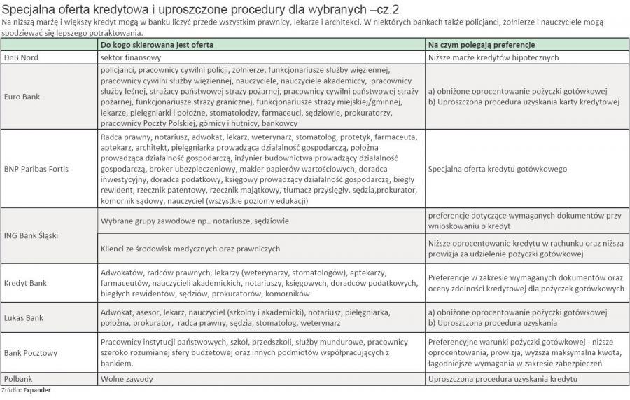 Specjalna oferta kredytowa i uproszczone procedury dla wybranych - cz.2