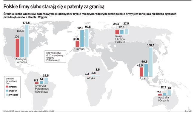 Polskie firmy słabo starają się o patenty za granicą