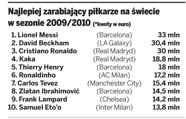 Najlepiej zarabiający piłkarze na świecie w sezonie 2009/2010 (*kwoty w euro)