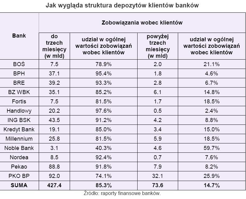 Jak wygląda struktura depozytów klientów banków