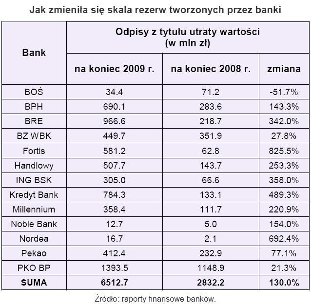 Jak zmieniała się skala rezerw tworznych przez banki