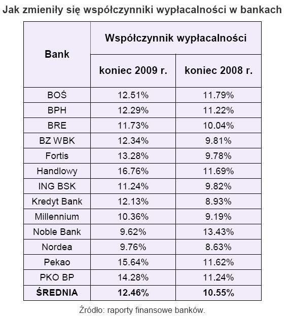 Jak zmieniały się współczynniki wypłacalności w bankach