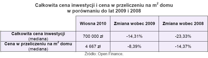 Całokowita cena inwestycji w cana w przyliczeniu na mkw. domu w porównaniu do lat 2009 i 2008