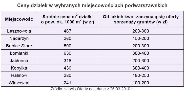 Ceny działek w wybranych miejscowościach podwarszawskich