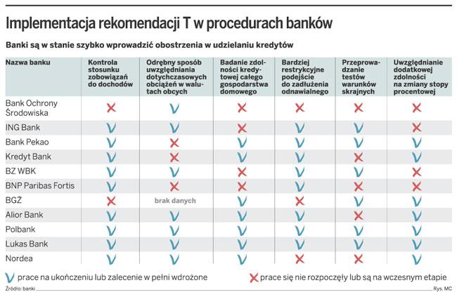 Implementacja rekomendacji T w procedurach banków